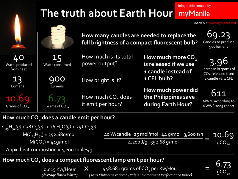 The Truth About Earth Hour