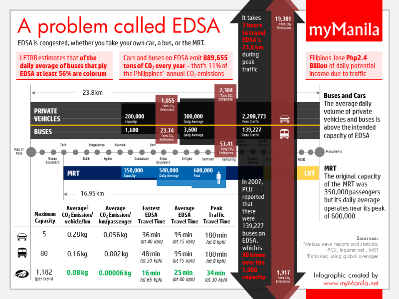 A problem called EDSA - pollution, congestion and lost income