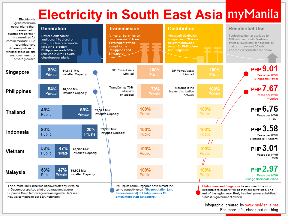 Electricity in South East Asia
