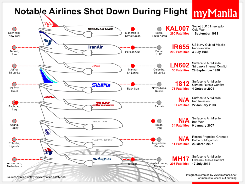 Notable Airline Shootdown Incidents