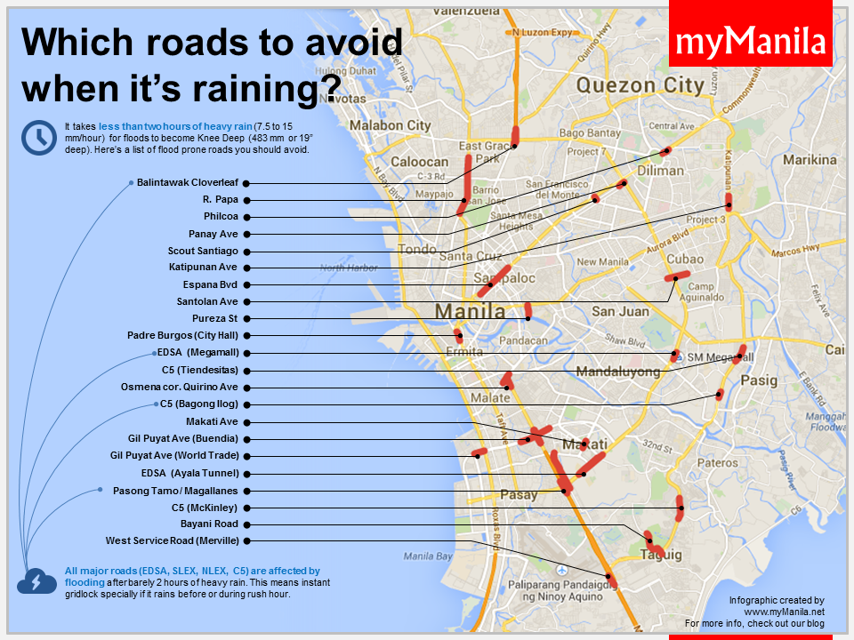 Flood Prone Roads