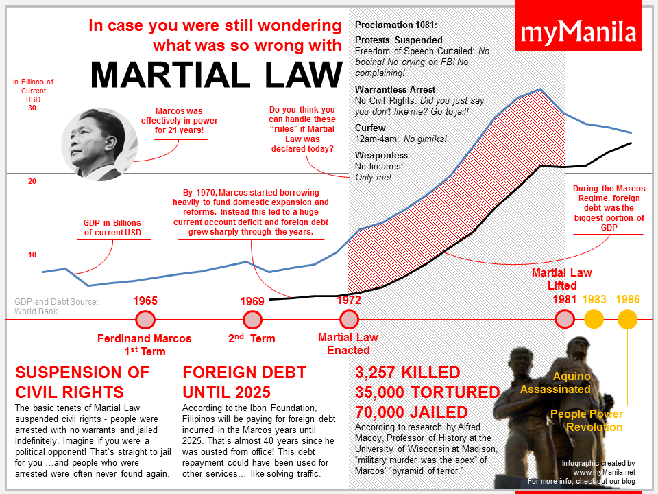 In case you were still wondering what was wrong with Martial Law