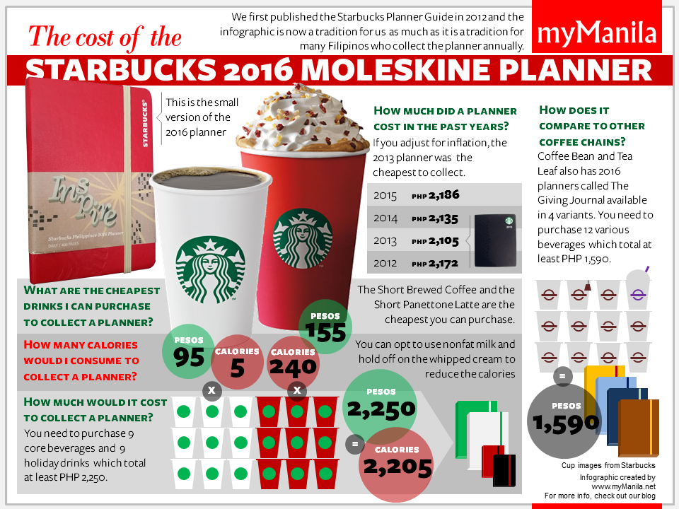 starbucks consumer purchase process Hint: it is probably not because of the quality of the coffee this post was inspired by a question on quora that asked if starbucks coffee was really superior and how the company made it addictive.