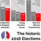 Historic 2016 Elections