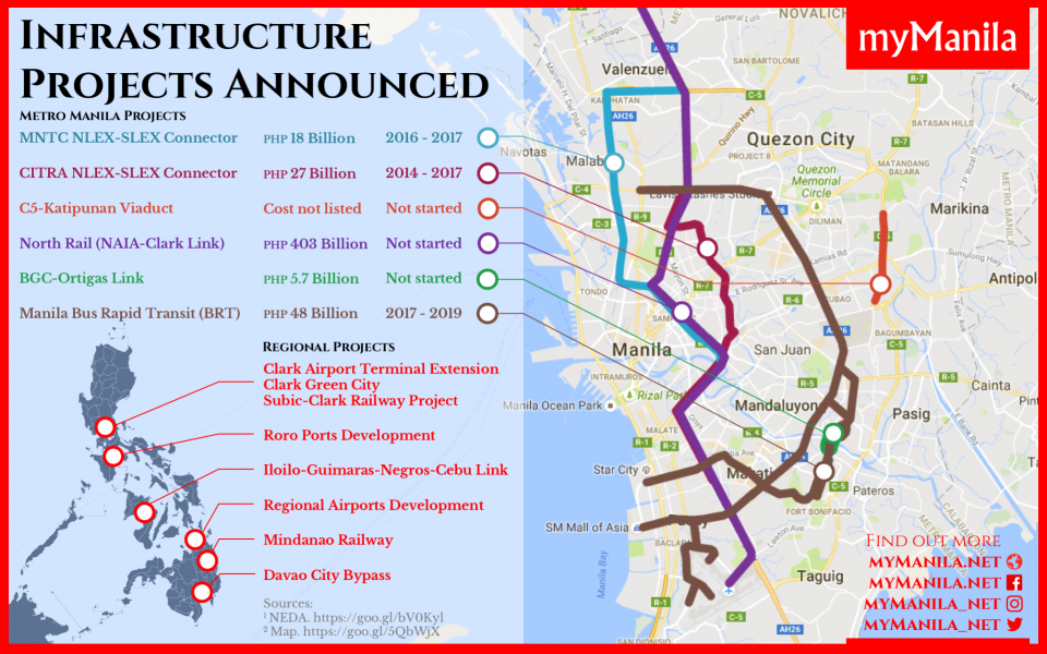 Duterte Infrastructure Projects